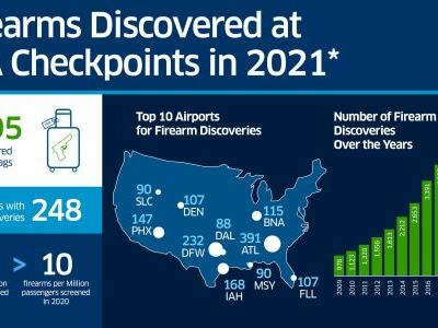TSA Trying To Counter Troubling Trend Of Guns Found In Carry-On Bags