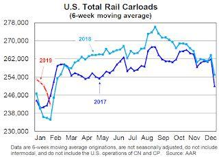 AAR: January Rail Carloads up 1.7% YoY, Intermodal Up 0.5% YoY