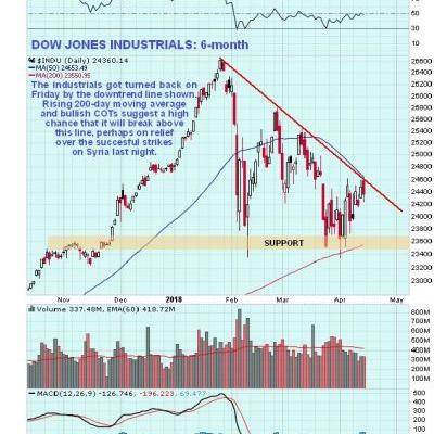 Outlook For Stocks Actually Improves Following Syria Strike