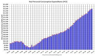 Personal Income increased 0.6% in October, Spending increased 0.3%