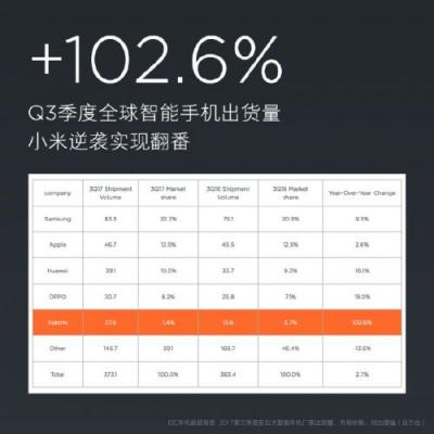 Xiaomi Shipped 27.6M Android Smartphones In Q3 2017