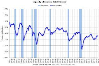 Industrial Production Increased 0.1% in July