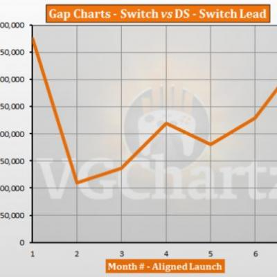Switch vs DS � VGChartz Gap Charts � September 2017 Update