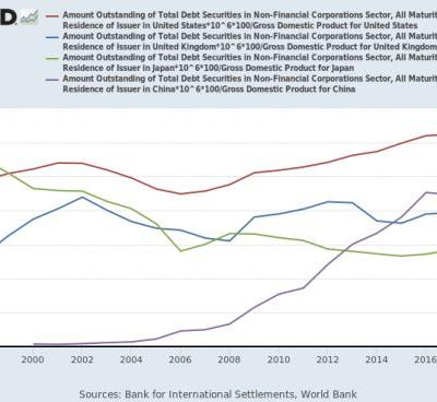 Are firms too attached to bonds?: The evolution of corporate debt securities