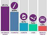 Youth tobacco use surges 36% as vaping threatens to 'erase progress' against underage smoking