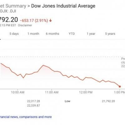 Stock markets suffer their worst Christmas Eve trading day