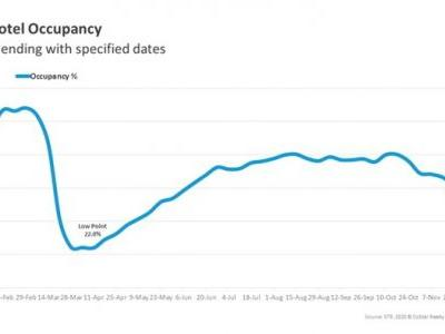 Week Ending November 21st U.S. Hotel Occupancy at 41.2 Percent Slipped Further from Previous Weeks