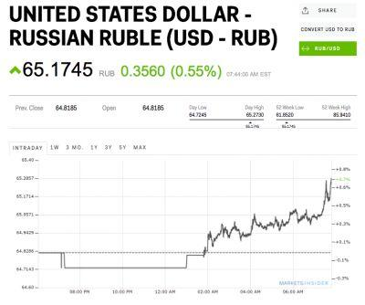 The Russian ruble is tumbling