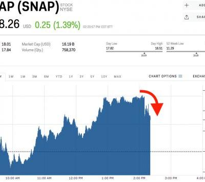 Snap slides off its highs after report says it's planning its 'largest layoffs to date'