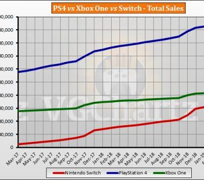 Switch vs PS4 vs Xbox One Global Lifetime Sales � March 2019
