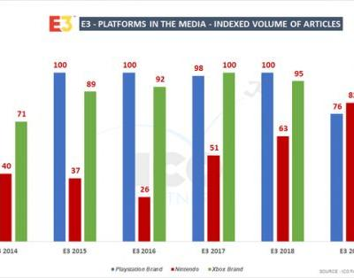 E3 2019 analysis shows just how much Nintendo has recovered in mindshare and coverage since 2015