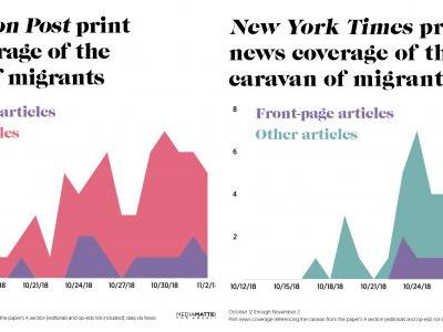 Just two major papers ran 115 stories on Trump's trumped up 'caravan' crisis