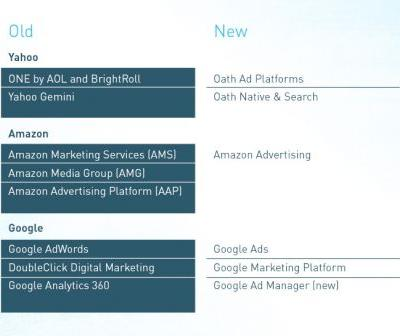 Is 2018 the Year of the Digital Ad Platform Rebrand?