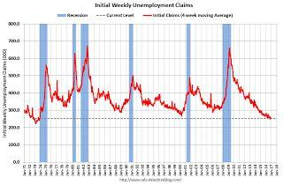 Weekly Initial Unemployment Claims increase to 268,000