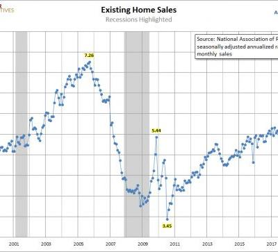 May Existing Home Sales Fall Slightly