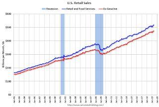 Retail Sales increased 0.5% in May