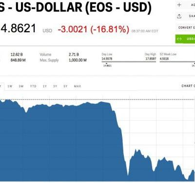 Cryptocurrencies are getting slammed after a raid at South Korea's largest exchange