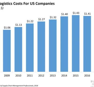 Shipping costs have hit a record high in the US