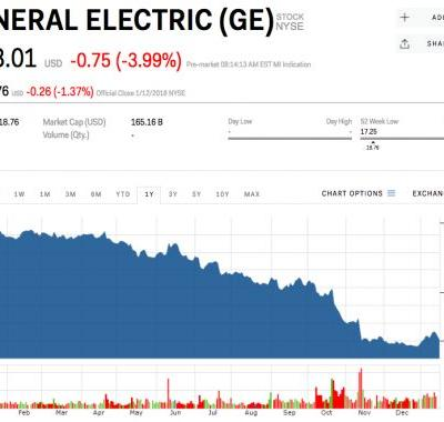 GE slumps after saying it will take a $6.2 billion hit on its insurance business