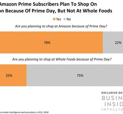 Here's what Amazon Prime subscribers say about shopping Amazon and Whole Foods on Prime Day