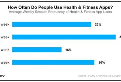 Health & Fitness App Users Are Going the Distance with Record-High Engagement