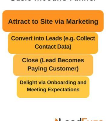 Sales Opportunities: 3 Ways to Identify When Leads are Ready to Close