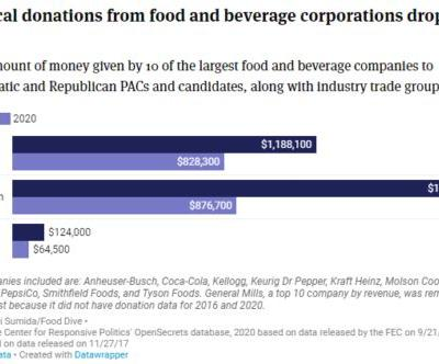 Food companies are donating less money to political candidates