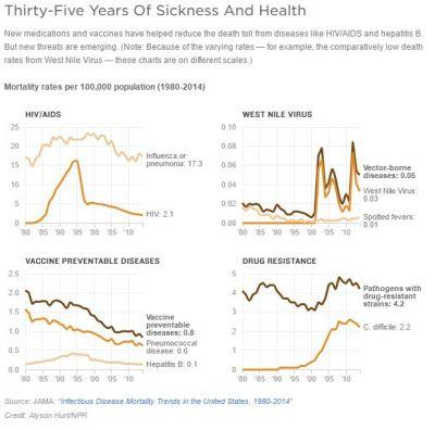 Infectious Diseases: Mortality Down, but Still Poses Threat