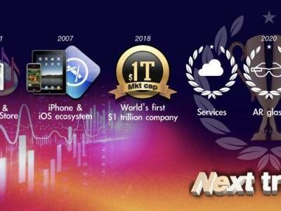 Kuo: Apple to Launch AR Glasses in 2020, Apple Car in 2023 to 2025