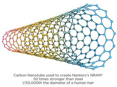 Nantero Lands $21M Financing for Its Carbon Nanotube Computer Memory