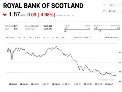 RBS shares are cratering after it failed the Bank of England's stress test