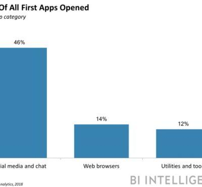Social media and chat apps dominate the mobile journey