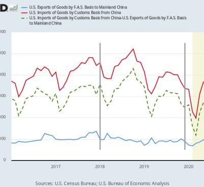 Changes in the U.S.-China trade deficit: Exports and imports before and after tariffs and the pandemic