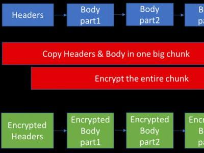 Facebook open sources library to enhance latest Transport Layer Security protocol