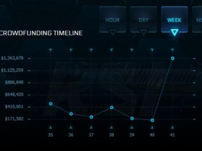 Star Citizen made over $1.3 million in the past week thanks to CitizenCon