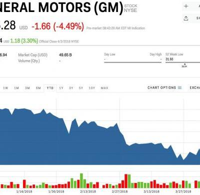Automakers plunge as China plots retaliatory tariffs on US products