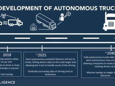 How self-driving technology is disrupting the way goods are delivered and creating opportunities for retailers and shipping firms