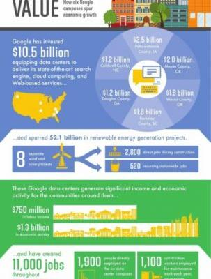 New Report Shows How Google Impacts Economy In The U.S