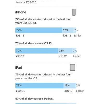 IOS 13 Now Installed on 77% of iPhones Launched in the Last Four Years