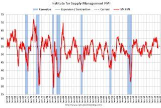 ISM Manufacturing index Increased to 55.3 in March