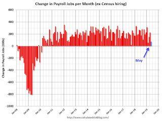 May Employment Report: 75,000 Jobs Added, 3.6% Unemployment Rate