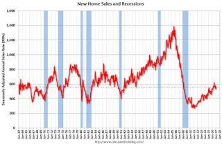 New Home Sales increase to 555,000 Annual Rate in January