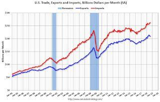 Trade Deficit increased to $53.2 Billion in August