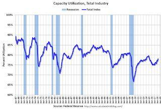 Industrial Production Increased 0.7% in April