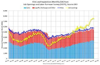 BLS: Job Openings Increased to 7.6 Million in January