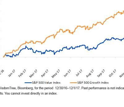 The Surprising Outperformance Of A Value-Tilted Strategy In 2017