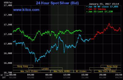 Silver Prices Rise As Trump Fear Begins To Set In