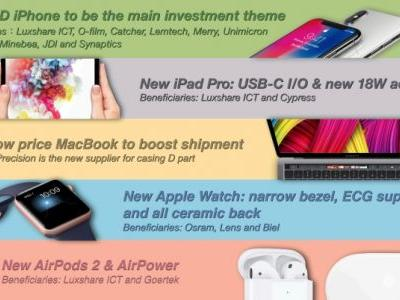 Kuo: USB-C Interface on 2018 iPad Pros, Touch ID on 2018 MacBook, EKG and Ceramic Backs on All Apple Watch Series 4 Models