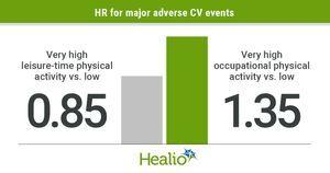 Risk for CV events, mortality varies by physical activity type