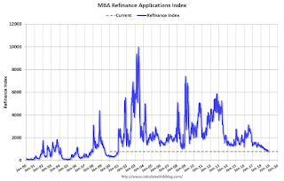 MBA: Mortgage Applications Decreased Slightly in Latest Weekly Survey